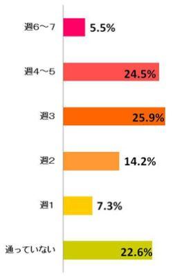 小学生の通塾回数アンケート調査報告 グラフ