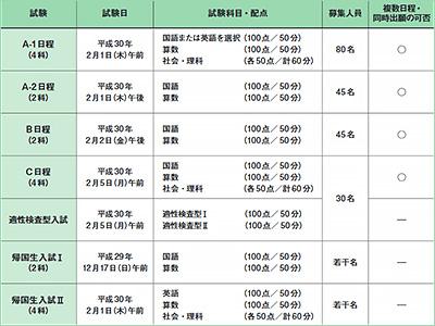 2018年度 入試日程