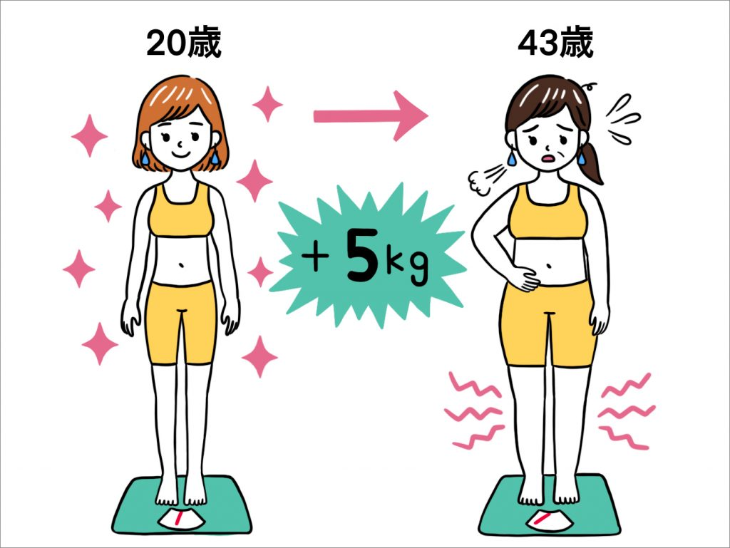 《お悩み》産後太りから中年太り。体重を戻したいがどうすれば…