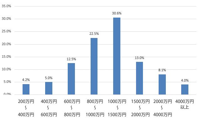 世帯年収はいくらぐらいですか?