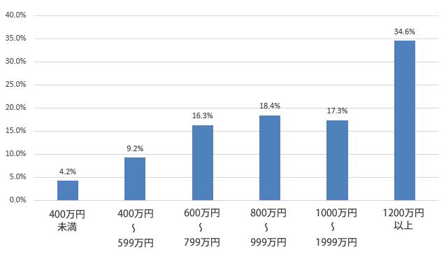 子供の学習費調査(私立中学のご家庭)