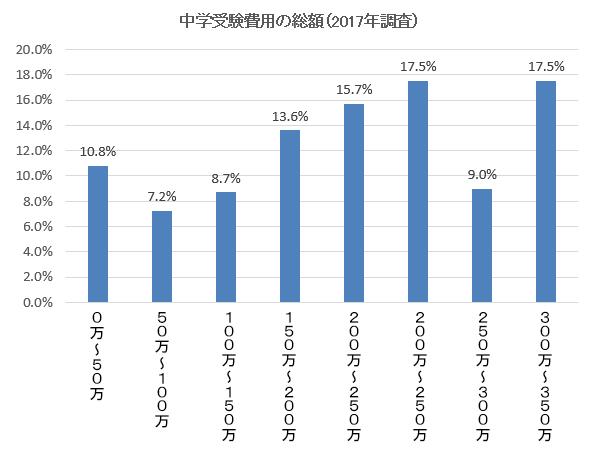 中学受験費用2017年