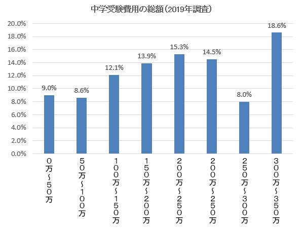 中学受験費用2019年