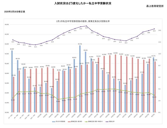 高校 神奈川 倍率 2021 工業