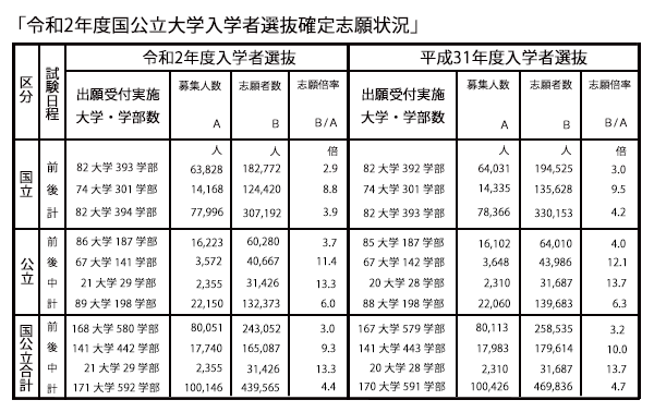 状況 九州 大学 出願 入試状況表