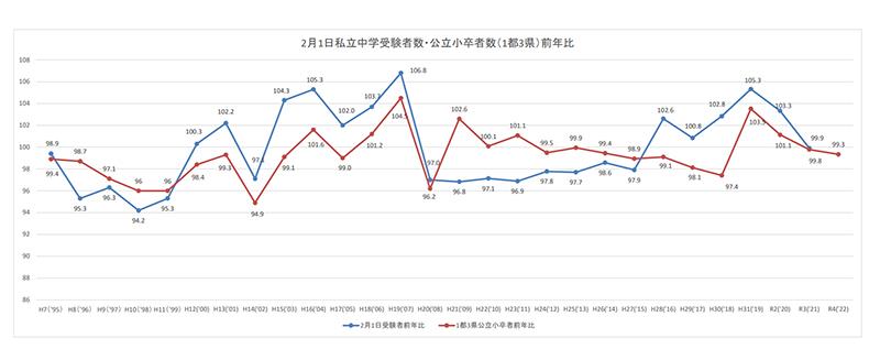 2月1日私立中学受験者数・公立小卒者数(1都3県)前年比