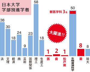 日本大学への進学