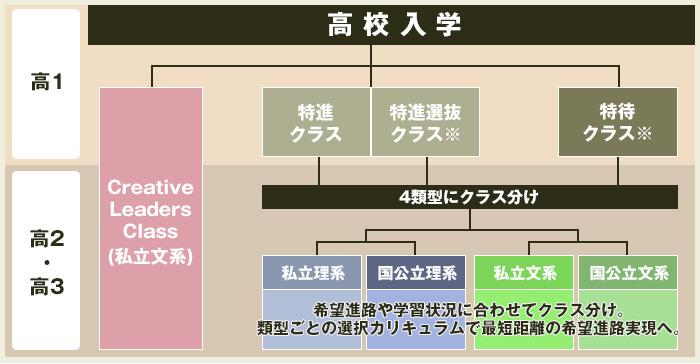 進路類型制の流れ